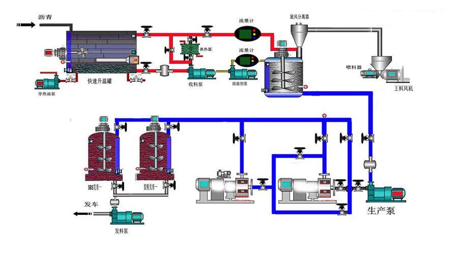 因特瑞SEF-A型SBS/橡胶改性沥青胶体磨